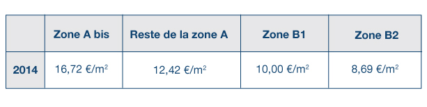 Tableau zone Duflot